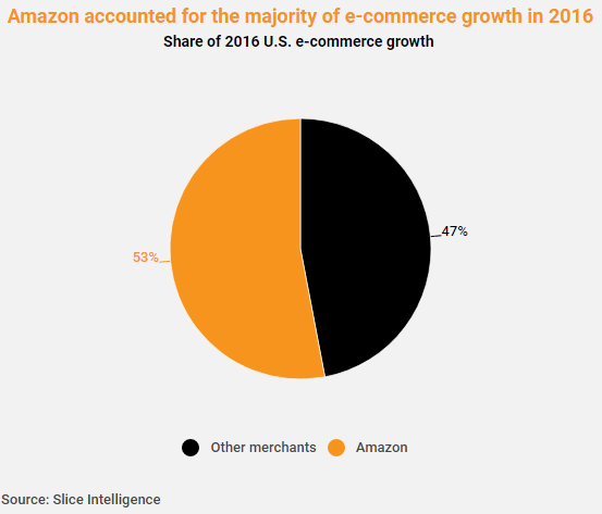 Amazon accounts for nearly half of all U S  online sales, e