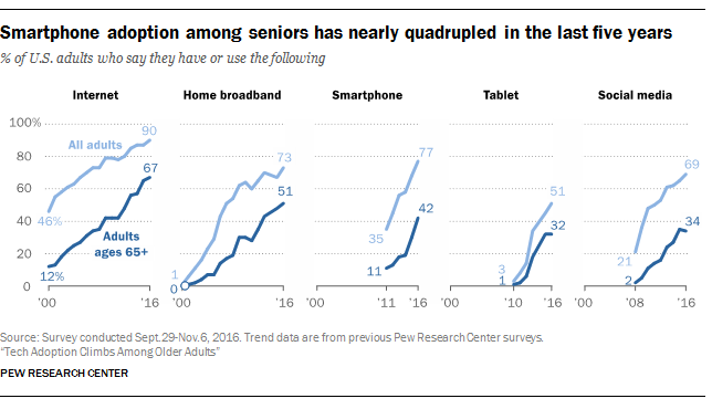 Smartphone Adoption