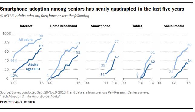 Smartphone Adoption
