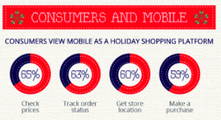 Consumers and Mobile