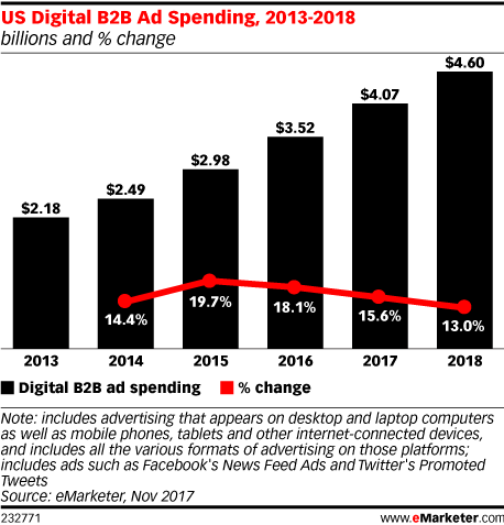 US Digital B2B Ad Spending 2013-2018