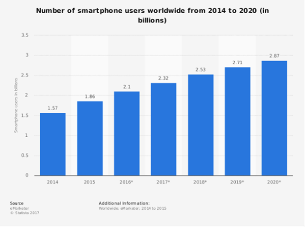 Smartphone users worldwide