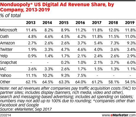 US Digital Ad Revenue