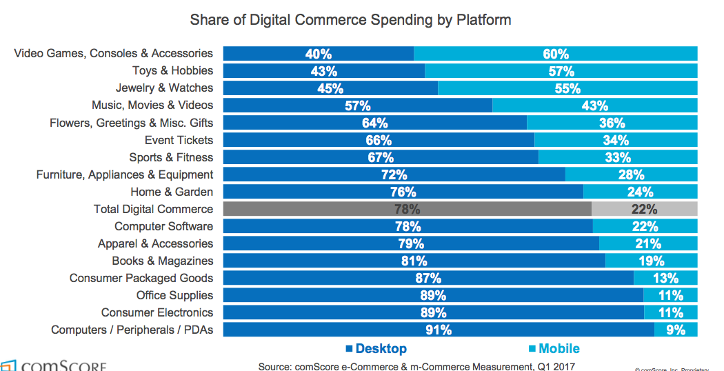 Digital Commerce Spending