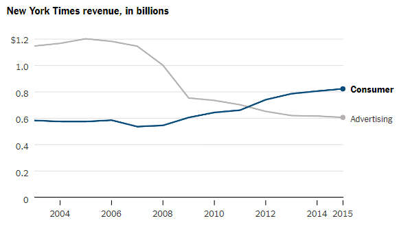 New York Times Revenue